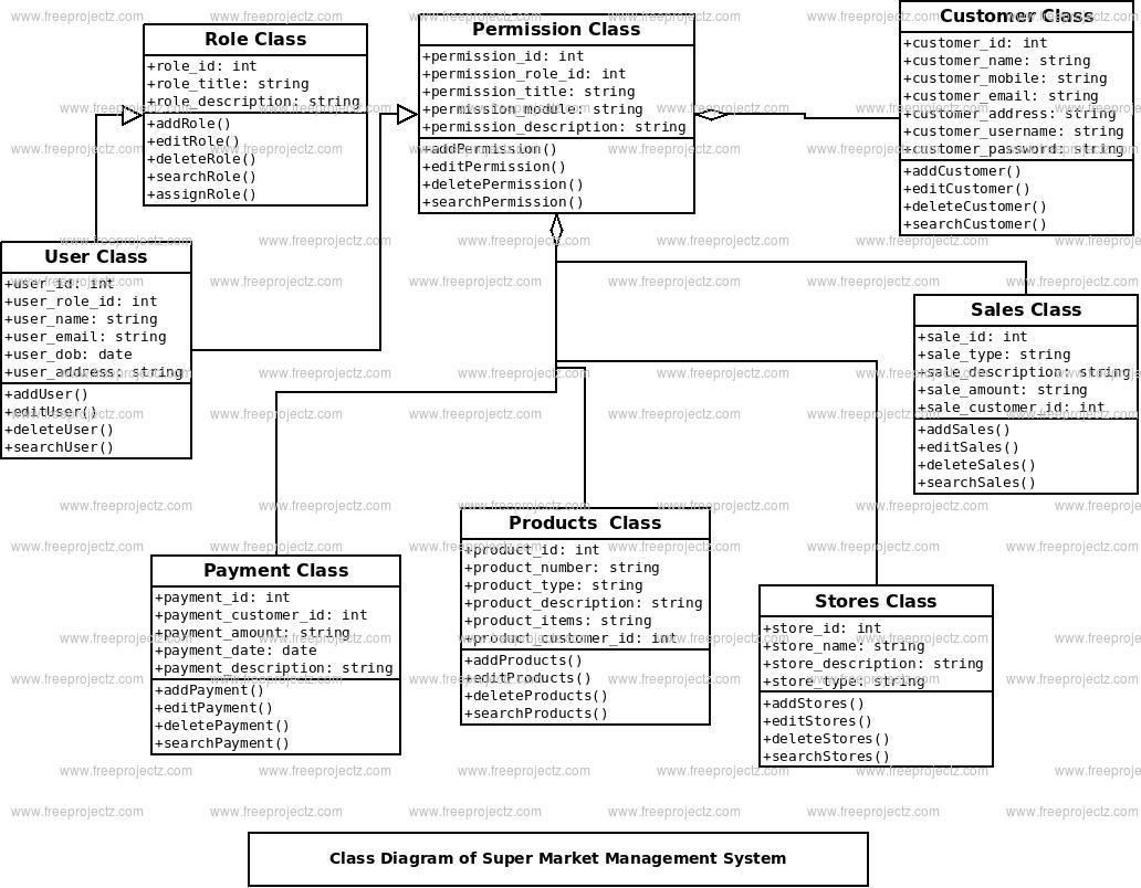 Erd diagram for grocery store westinghouse 185 115001 101 ac adapter system class diagram uml diagram xsuperp20marketp20managementp20system 1 super market management system class diagram erd diagram for grocery store ccuart Gallery
