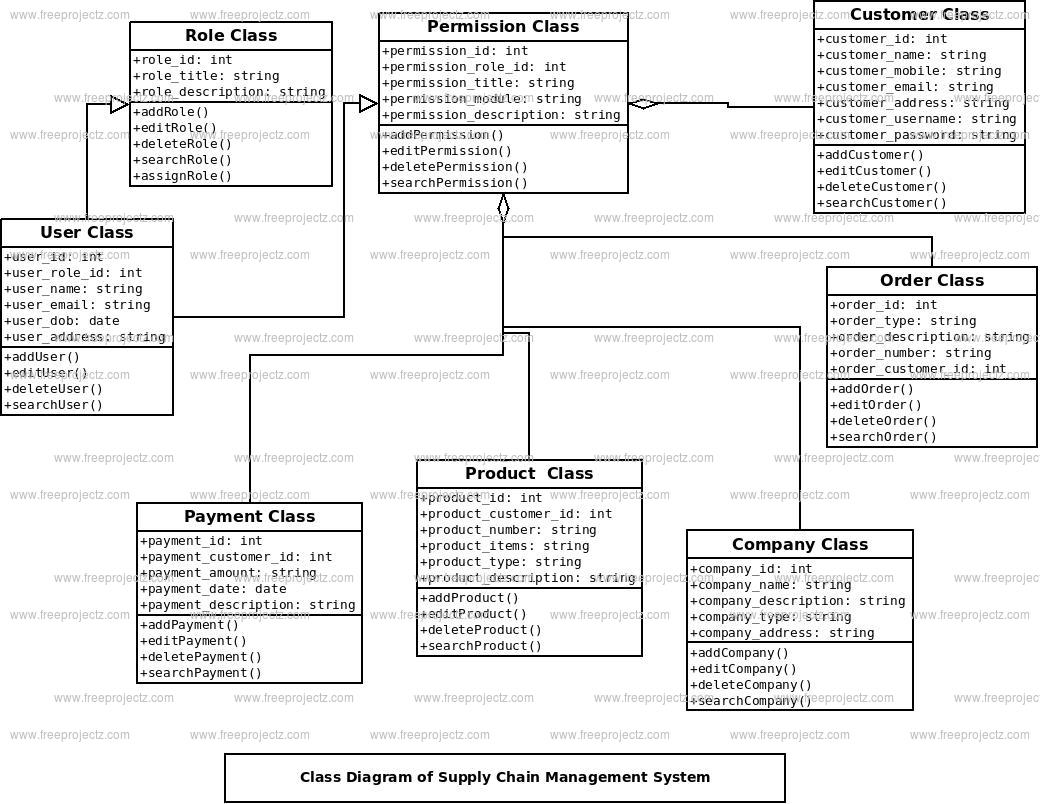 Supply Chain Management System Class Diagram