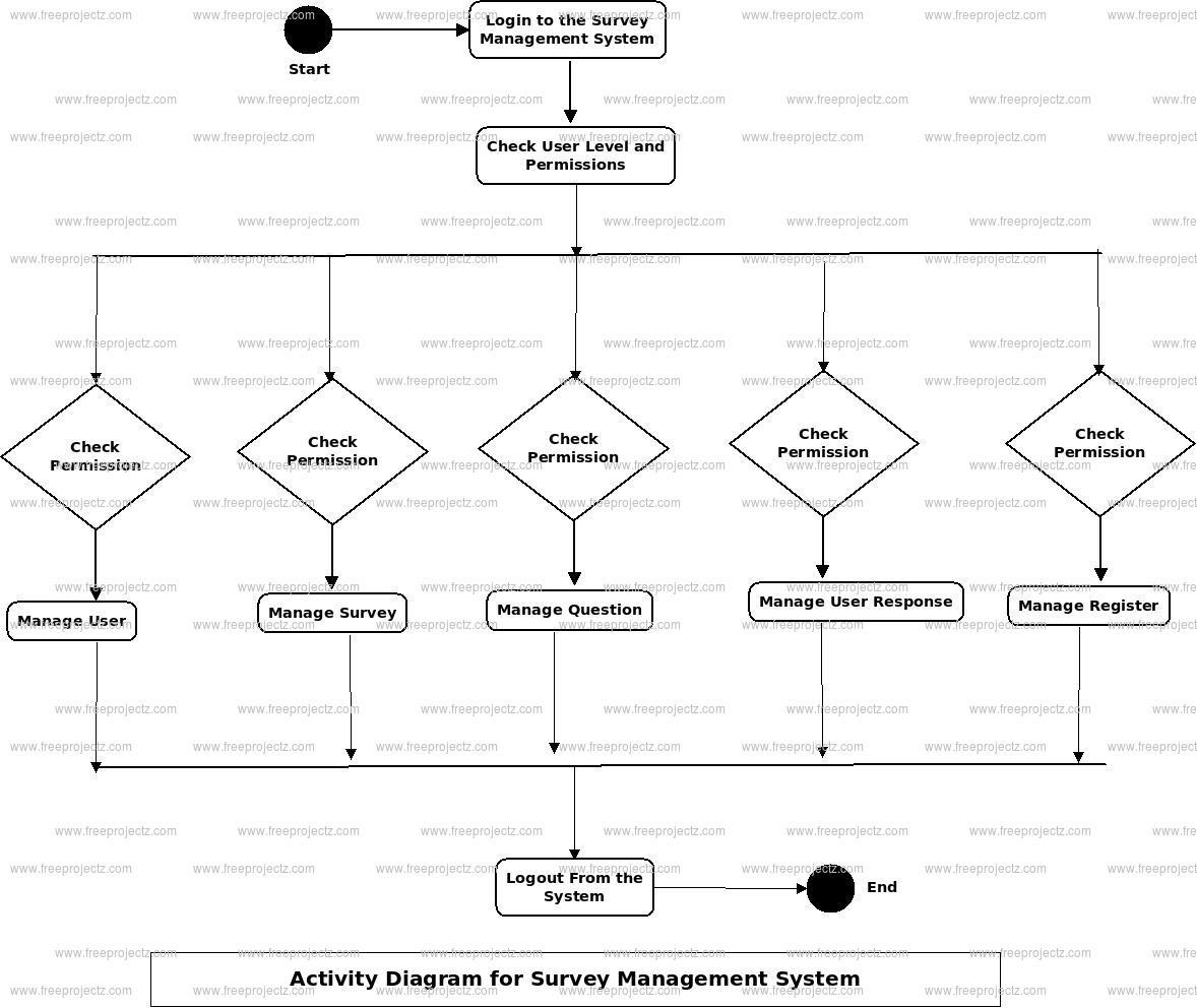 Survey Management System Activity Diagram
