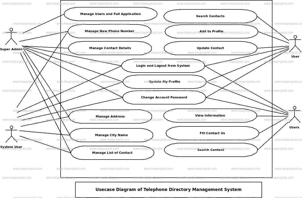 Telephone Directory Management System Use Case Diagram