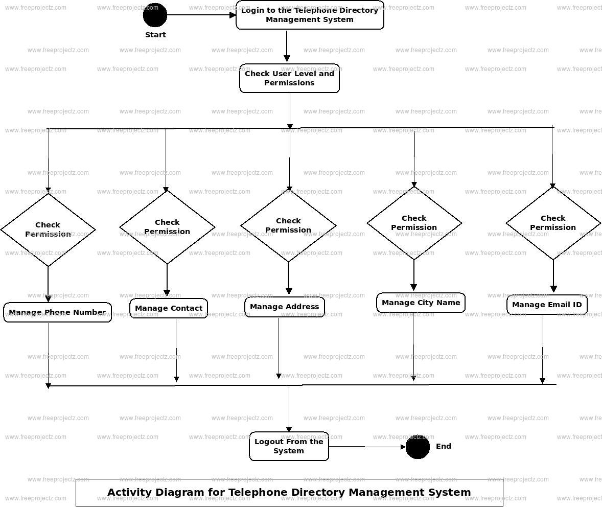 Telephone Directory Management System Activity Diagram