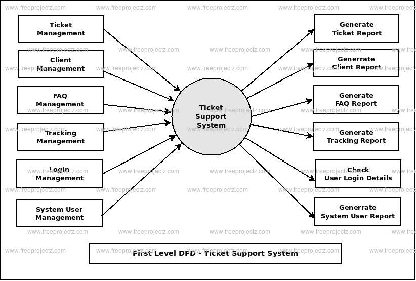 First Level DFD Ticket Support System
