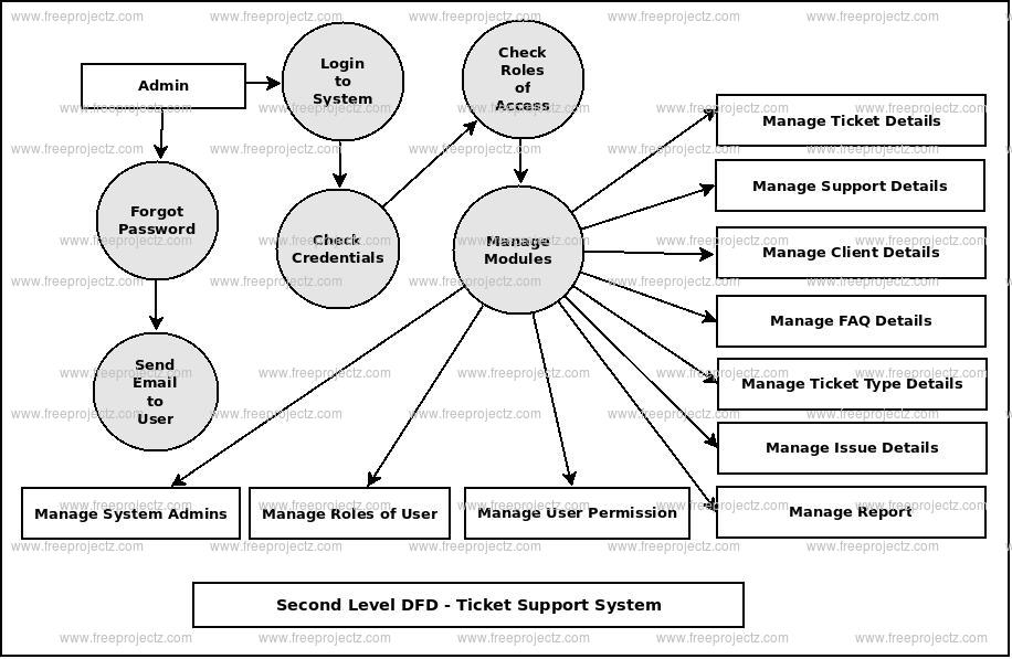 Second Level DFD Ticket Support System