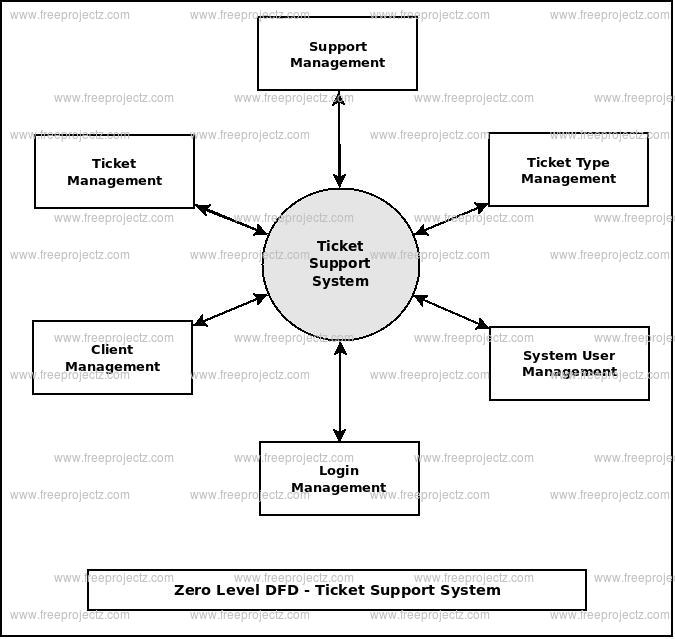 Zero Level DFD Ticket Support System