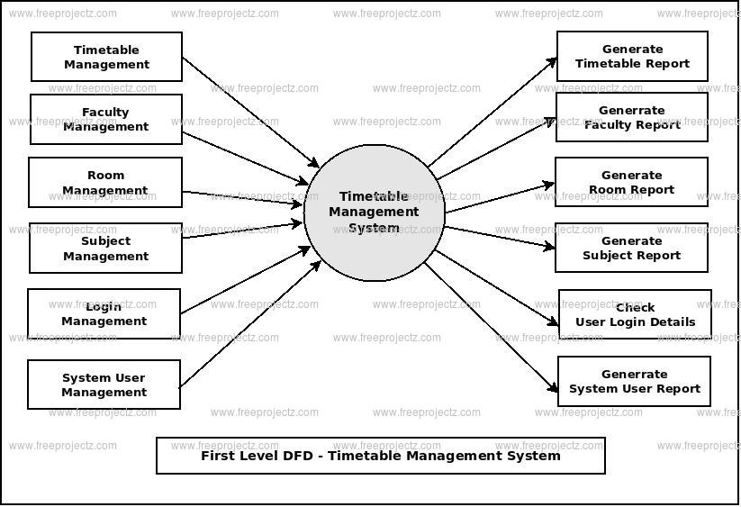First Level DFD Timetable Management System