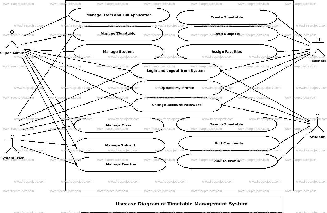 Timetable Management System Use Case Diagram