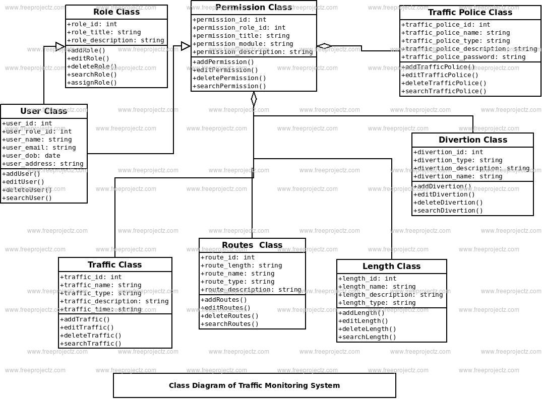 Traffic Monitoring System Class Diagram