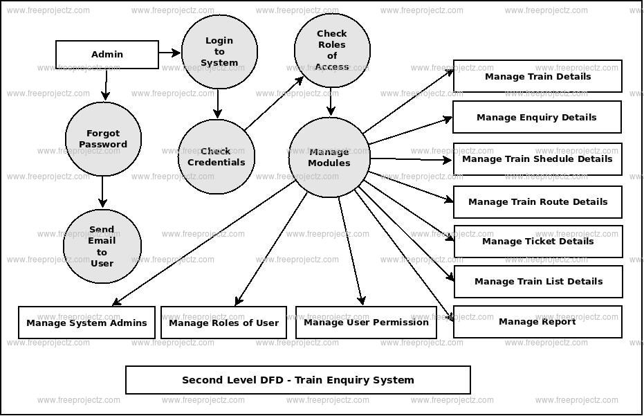 Second Level DFD Train Enquiry System