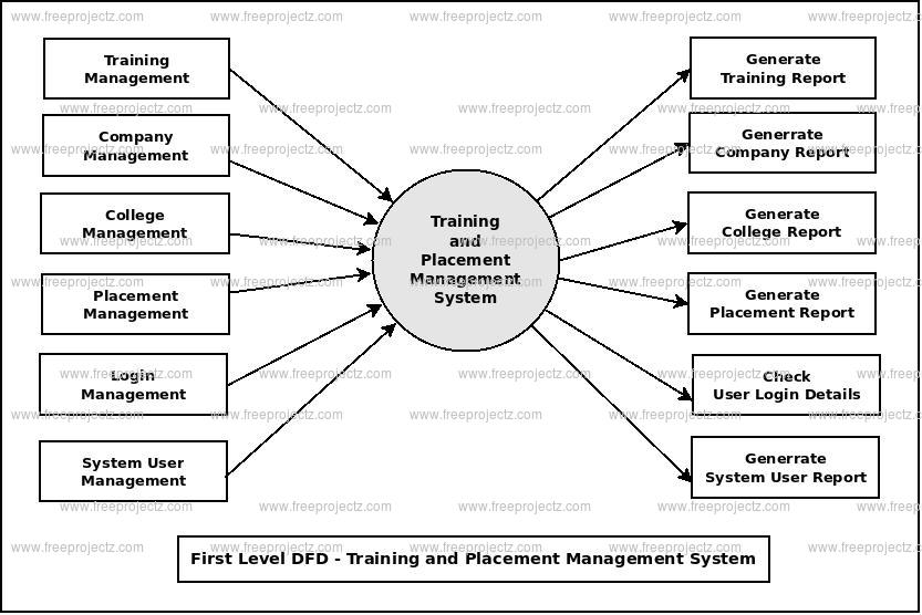 First Level DFD Training and Placement Management System