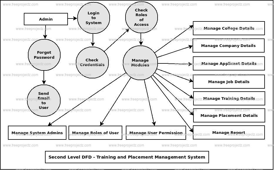 Training And Placement System Dataflow Diagram  Dfd