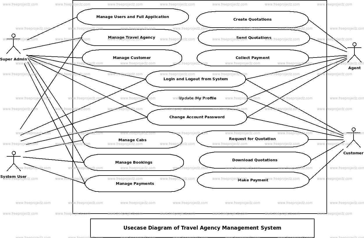 Travel Agency Management System Use Case Diagram