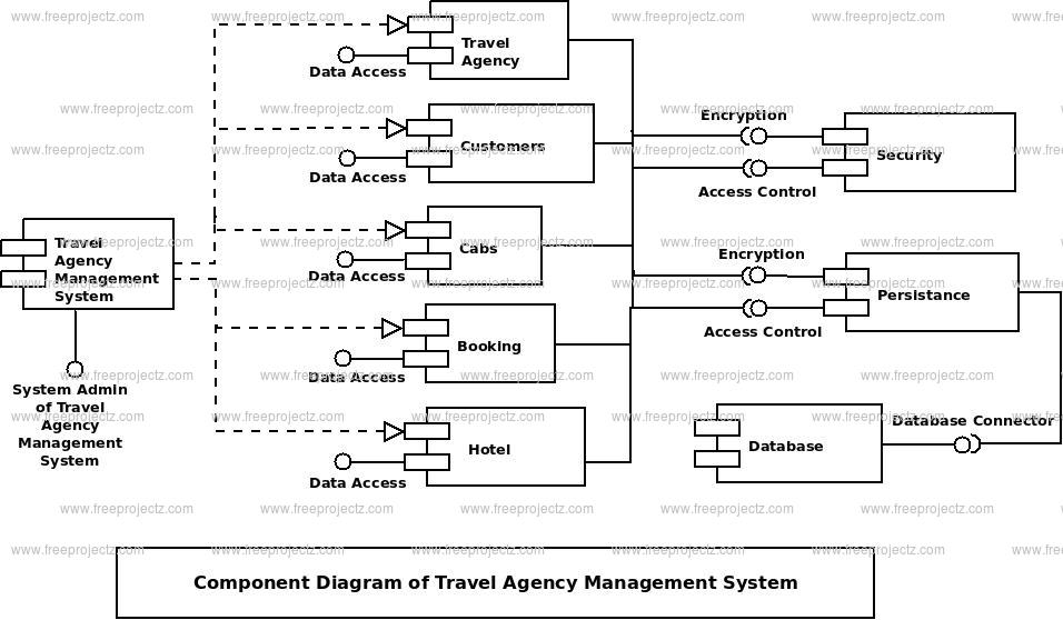 Travel Agency Management System Component Uml Diagram