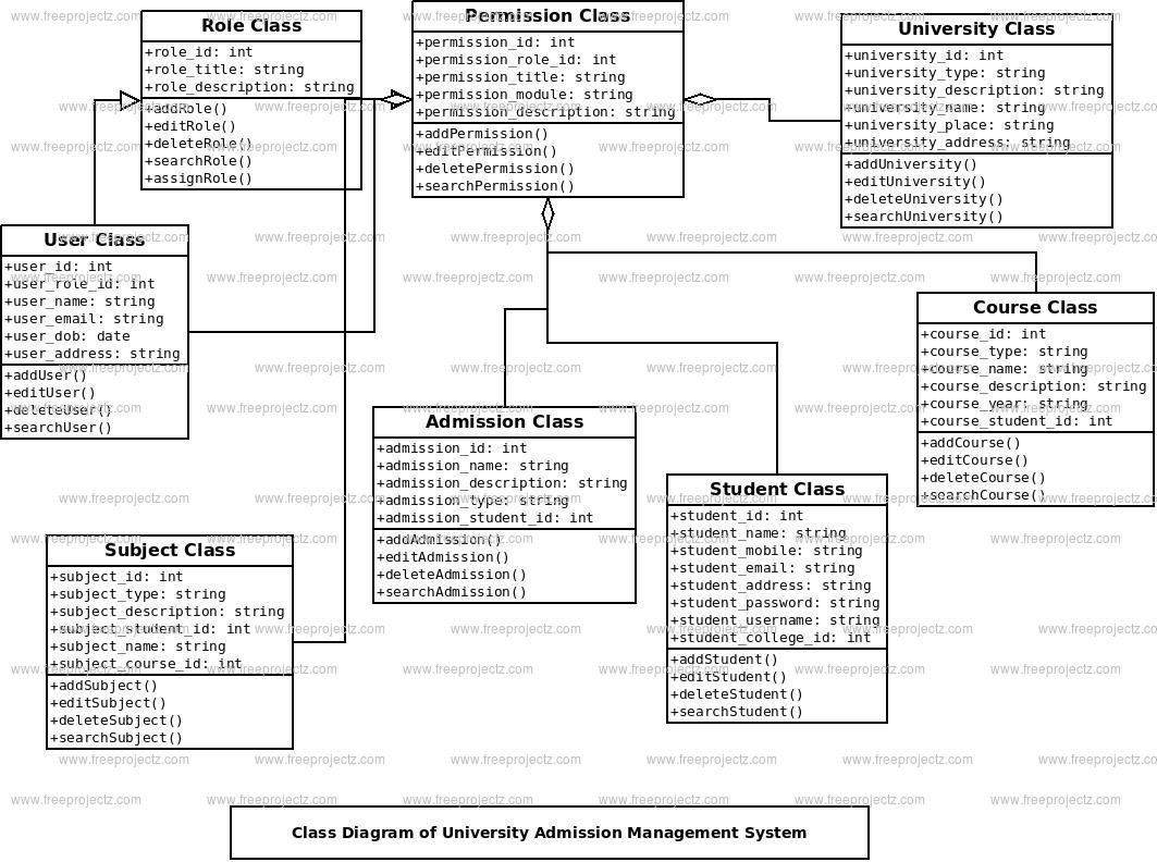 University Admission Management System Class Diagram
