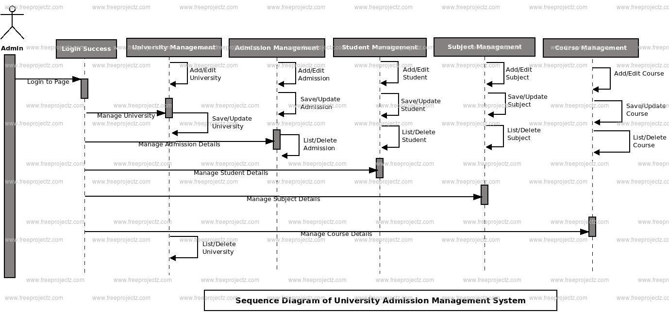 University admission management system sequence diagram uml login sequence diagram of university admission management system ccuart Image collections