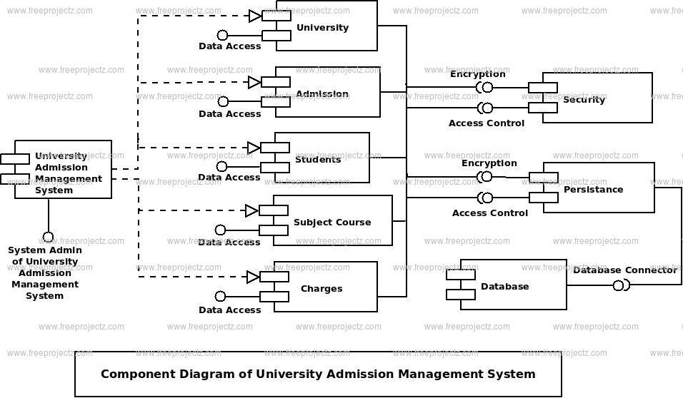 University admission management system component diagram uml university admission management system component diagram ccuart Images