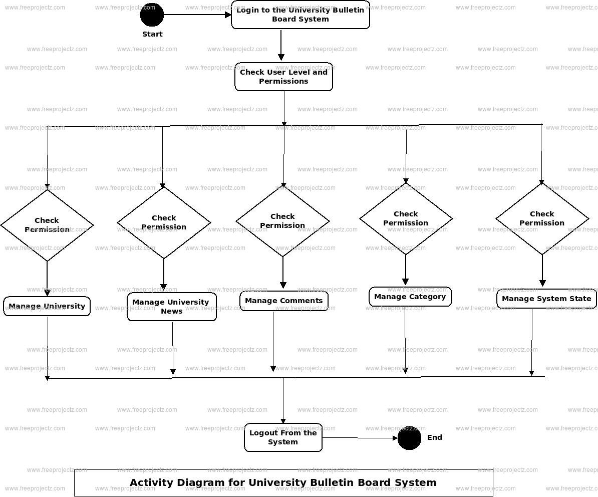 University Bulletin Board System Activity Diagram