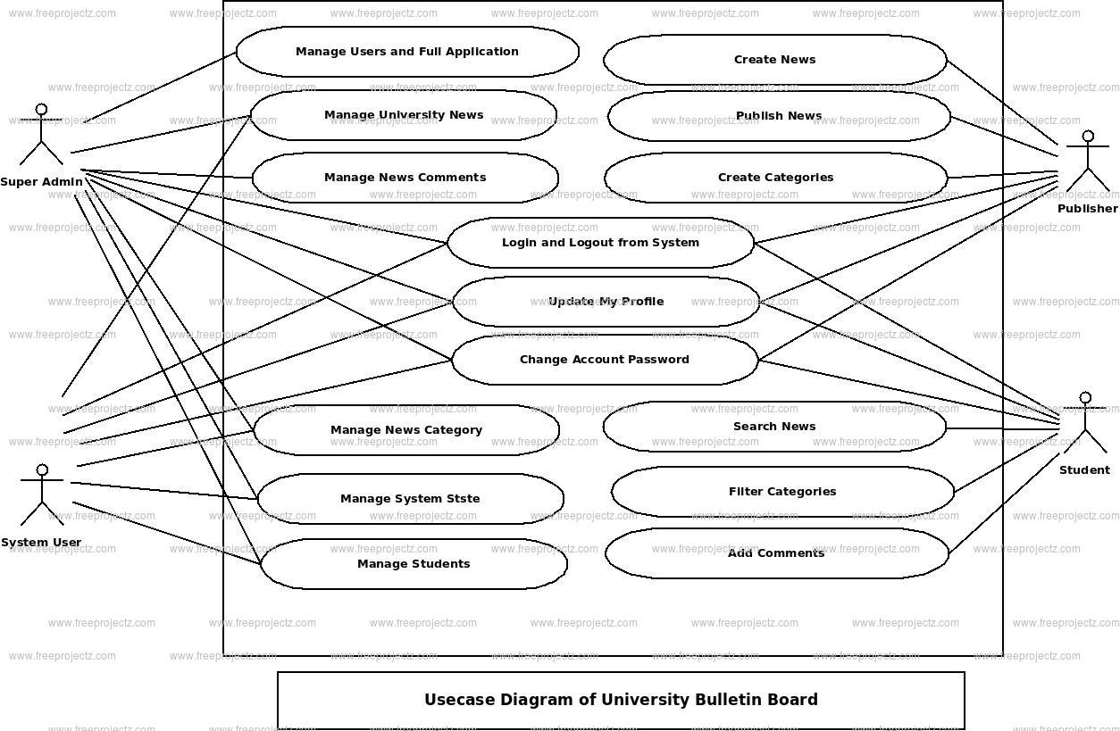 University Bulletin Board Use Case Diagram