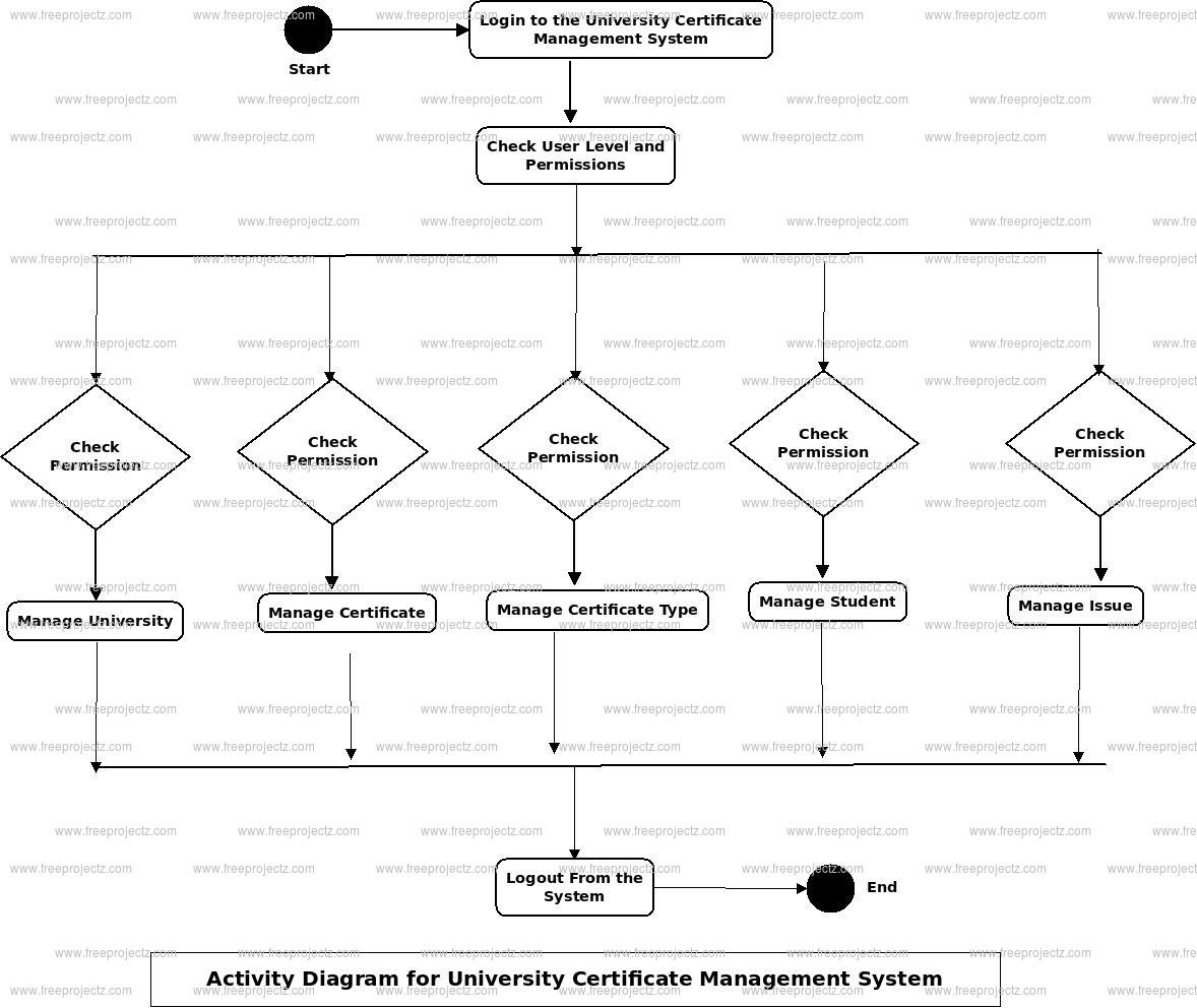 University Certificate Management System Activity Diagram