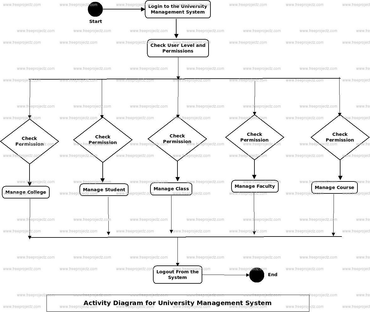 University Management System Activity Diagram