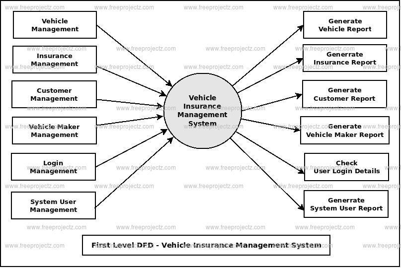 First Level DFD Vehicle Registration Management System