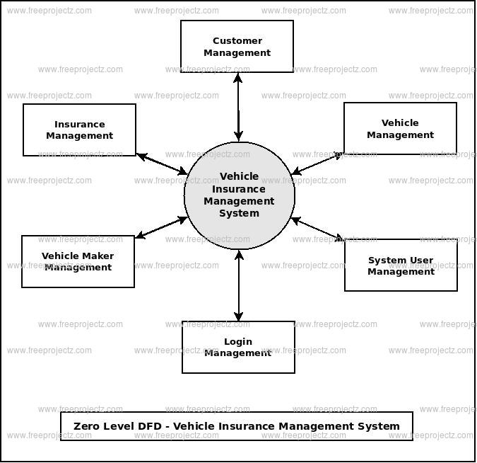 Zero Level DFD Vehicle Insurance Management System