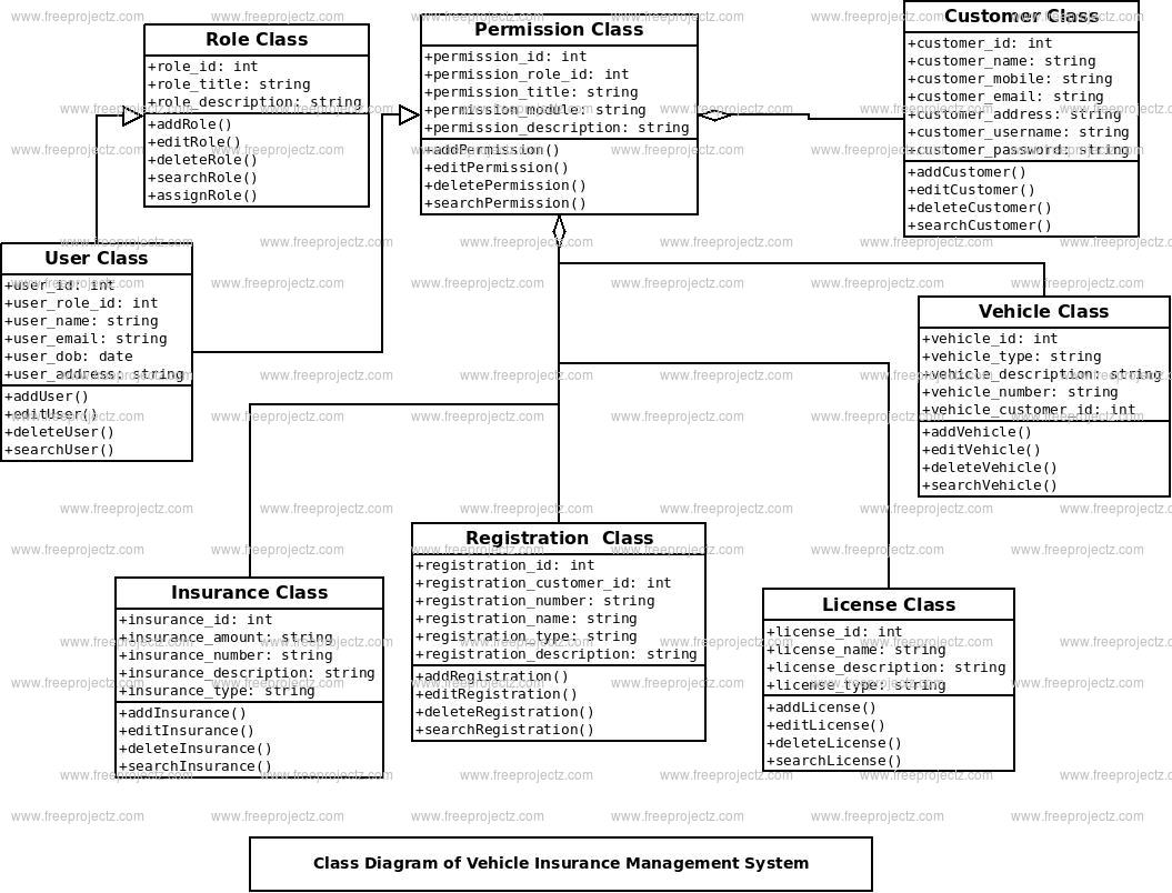 Vehicle Insurance Management System Class Diagram