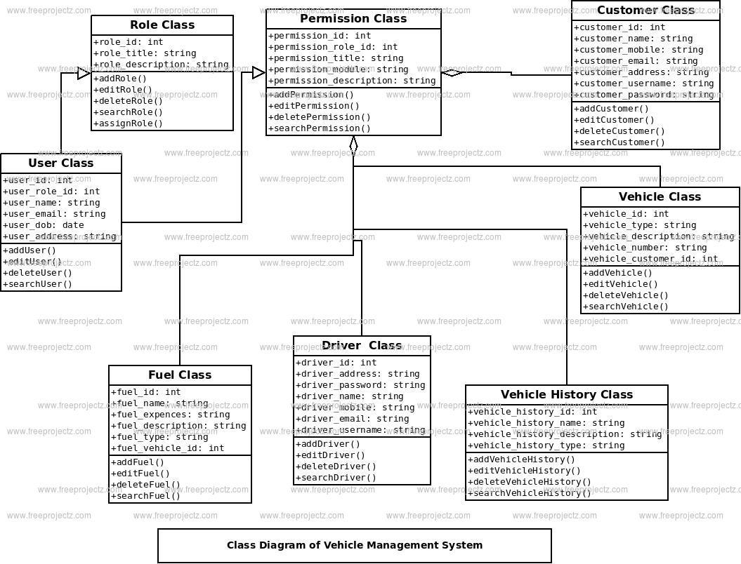 Vehicle Management System Class Diagram | FreeProjectz