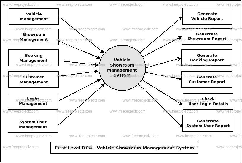 First Level DFD Vehicle Showroom Management System