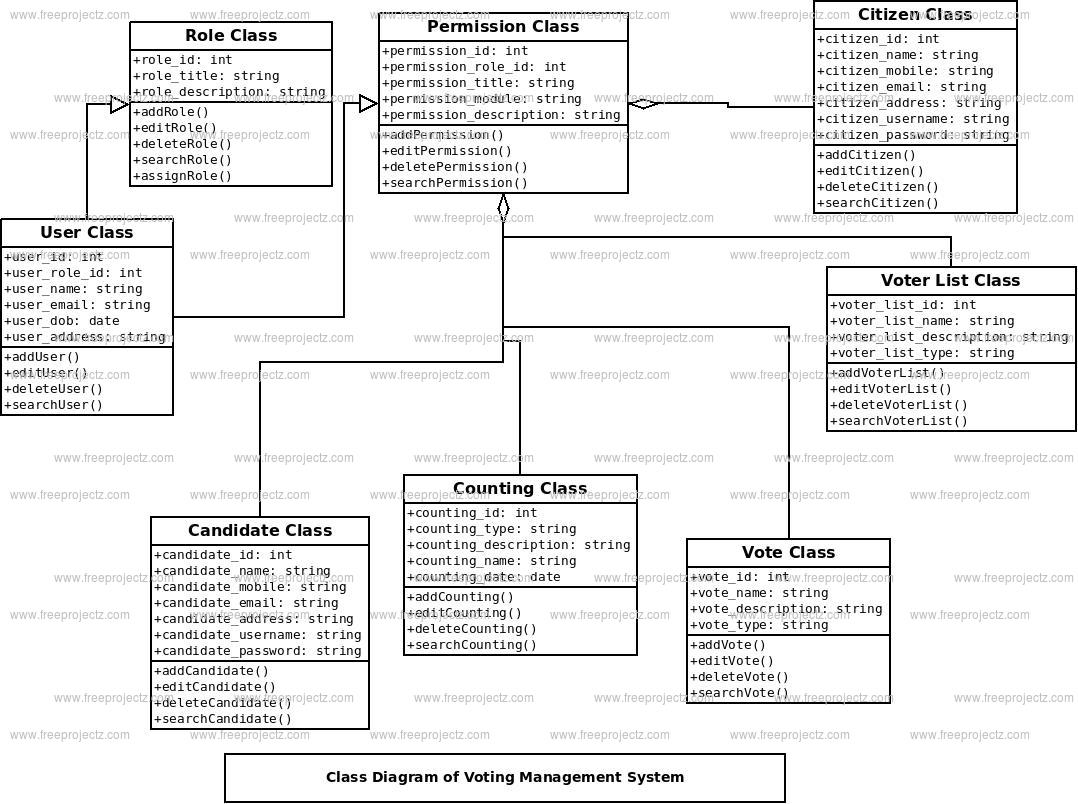 Voting Management System Class Diagram