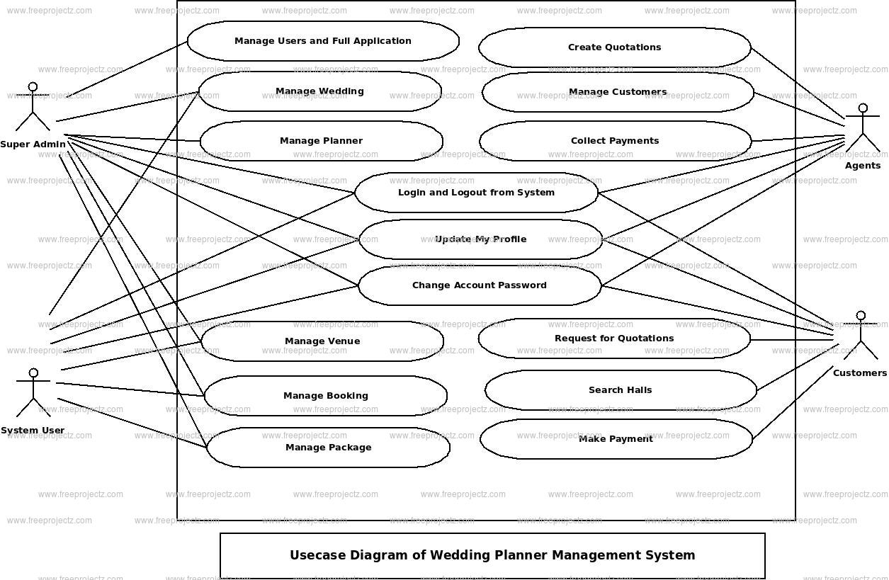 Wedding Planner Management System Use Case Diagram Uml
