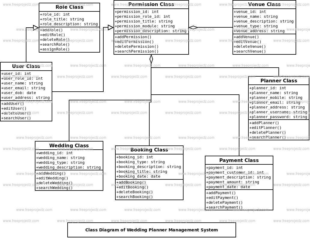 Wedding Planner Management System Class Diagram Freeprojectz