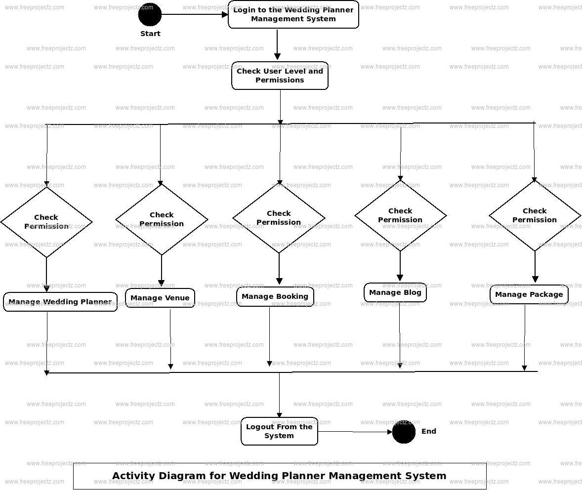Wedding Planner Management System Activity Diagram