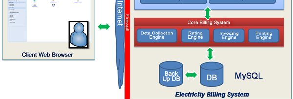 PHP Project on Electricity Billing System with MySQL Database.
